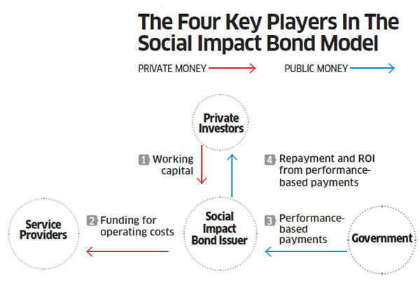 For social returns on CSR, corprates can invest in SIBs