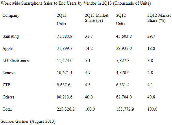 Global smartphone sales exceed feature phone sales for the first time in Q2 2013: Gartner