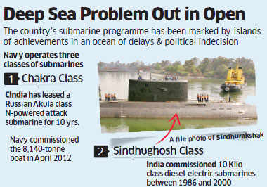 Submarine INS Sindhurakshak sinks after blasts; shows sub-par naval abilities