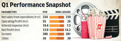 huge discount 368d0 74820 A blockbuster quarter for cinema exhibition companies like PVR, Inox Leisure