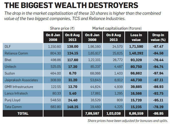10 stocks that destroyed Rs 6,86,559 crore