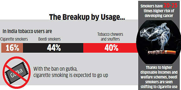 How economics and politics of tobacco are killing 60 lakh every year