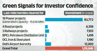 Infra no more a tearjerker: Govt clears big-ticket investment projects worth Rs 1.1 lakh cr
