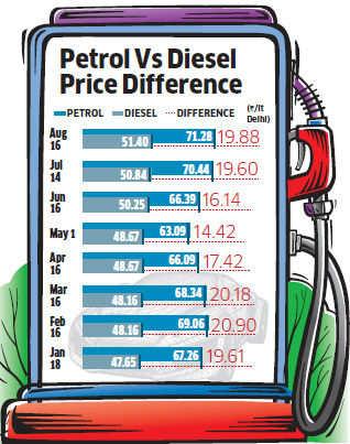 Diesel car sales lose steam with increase in fuel price