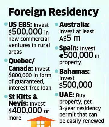 RBI's capital curbs dashes green card dreams of rich Indians