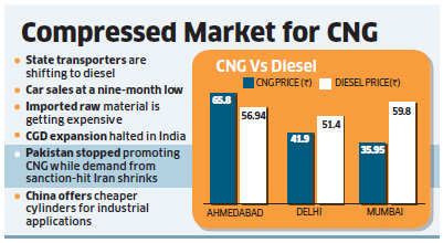 Bumpy ride ahead for CNG cylinder makers - The Economic Times