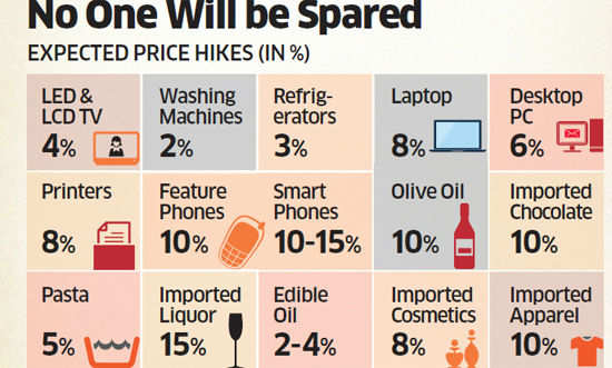 Price rise across spectrum set to pinch middle class