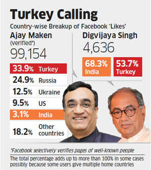 Facebook politics: Istanbul 'Likes' Indian politicians, Ajay Maken more popular in Turkey than India