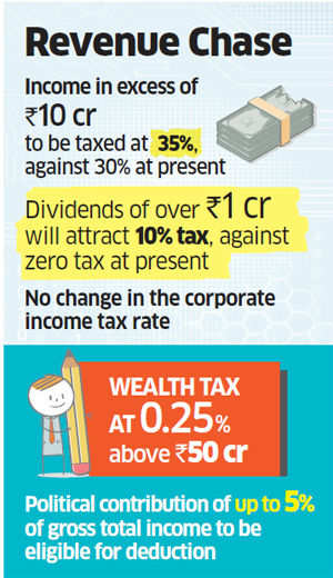 Super rich with over 10-crore income may have to pay 35% tax