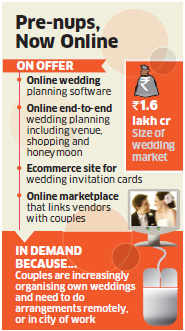 Dream Wedding: Online planners helping couples to plan their nuptials online
