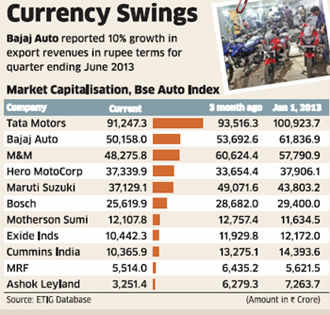Falling rupee boon for some: Bajaj Auto races past M&M in terms of market cap
