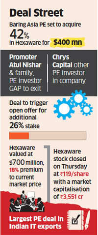 Baring PE to buy 42% stake in Hexaware Technologies for $400 million