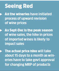 Prices of imported and domestic wines set to go up by 20-25% as rupee takes a knock