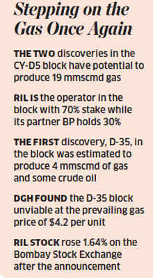 RIL, BP discover 2nd gas reserve in Cauvery block - The