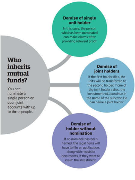 Who inherits mutual funds?