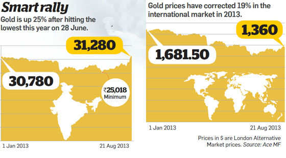 Smart rally in gold