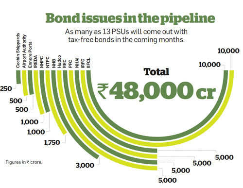 Bond issues in the pipeline