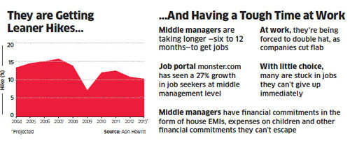India Inc's mid-level managers feeling 'trapped', struggling