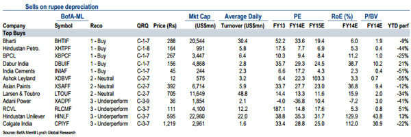 Worried about rupee fall? Here are some stocks you can bet on