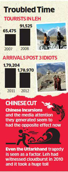 Chinese incursions hit tourist arrivals in Ladakh