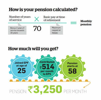 How is your pension calculated?