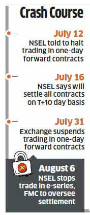 NSEL: Audit by Swiss firm SGS reveals missing stocks amid fears of forged receipts