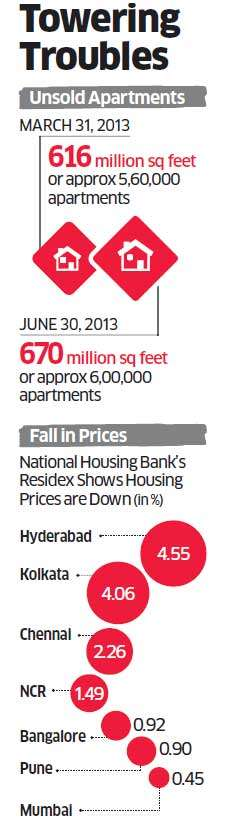 Slowdown in real estate forces builders to cut prices and dole out freebies