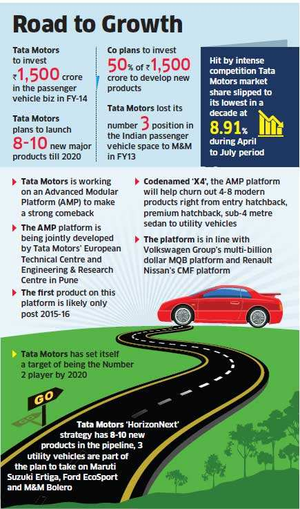 Code X4: Tata to launch hatchbacks, sedans and MPVs to regain lost glory