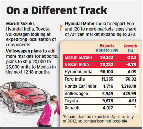 Maruti and Hyundai betting on more exports to offset depreciating rupee