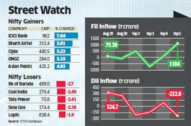Raghuram Rajan magic: Sensex closes above 19, 000 points