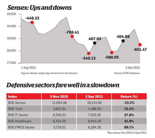 Sensex: Ups and downs