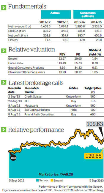 Emami: New product line-up & strong demand make the stock a good buy