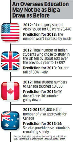 Australia costlier than US: Will higher cost of studying make it less attractive for Indians?