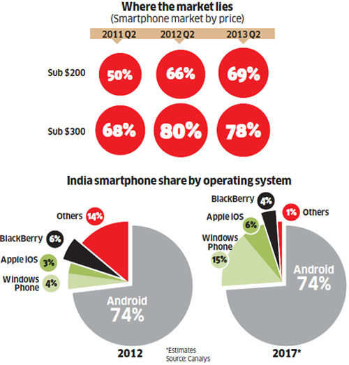 Microsoft-Nokia deal a blessing in disguise for Indian companies