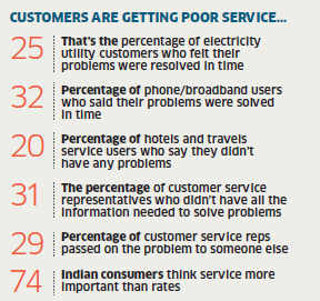 Customer care service expectations are very low in India