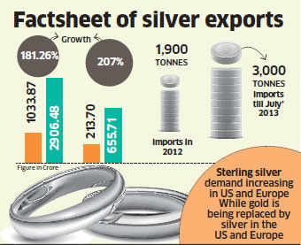 Silver shines as white gold loses sheen in Europe