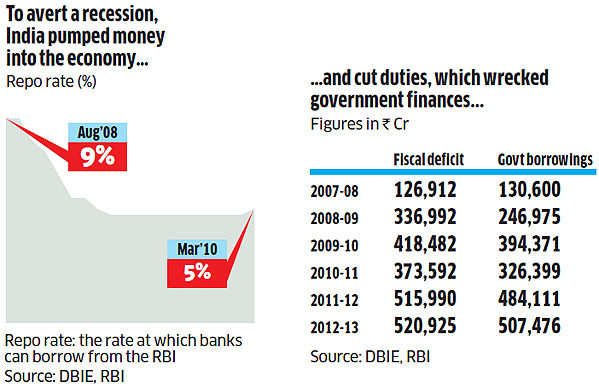 impact of recession on indian economy