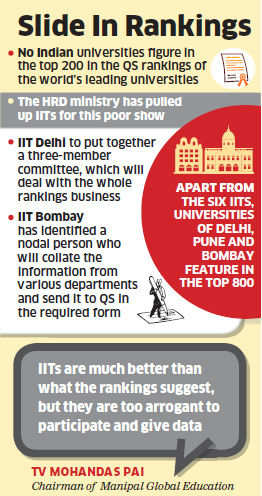 Why IITs fared so badly in world university rankings