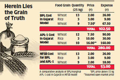 Narendra Modi's food security math doesn't work out