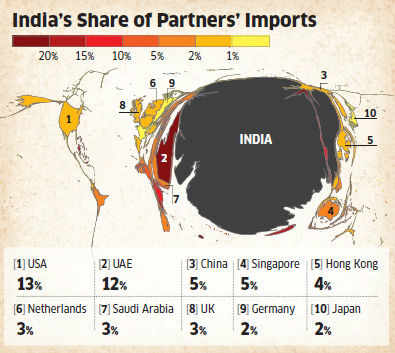 Indian businesses have to become competitive at home, to compete for markets globally