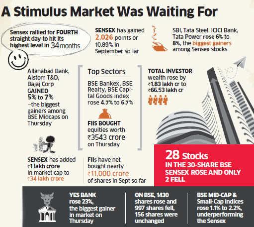 Sensex rallied, rupee rose on US Federal Reserve's stimulus decision