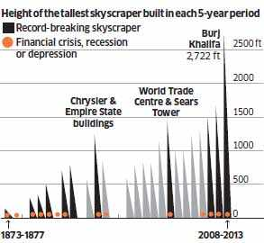 Defying gravity: London's famous skyline is reaching for the skies with a vengeance