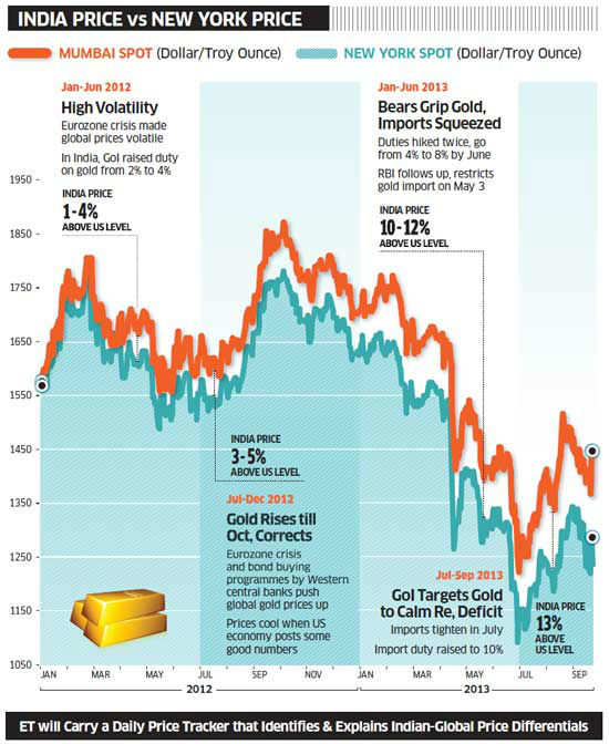 In dollar terms, and minus strong external stimuli, the Indian and global gold prices should be aligned – because the Indian price is set by the global price.