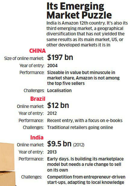 Like China, e-commerce in India is throbbing with local players—75-100 start-ups, driven by entrepreneurs and backed by venture capital.