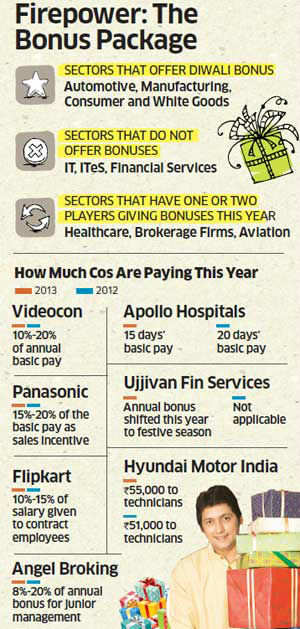 Diwali sparkler: Companies maintaining pre-festive season bonuses in line with last year's payouts