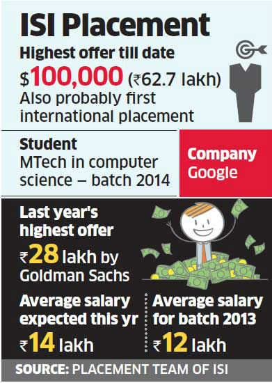 ISI Kolkata student bags $100,000 offer from Google