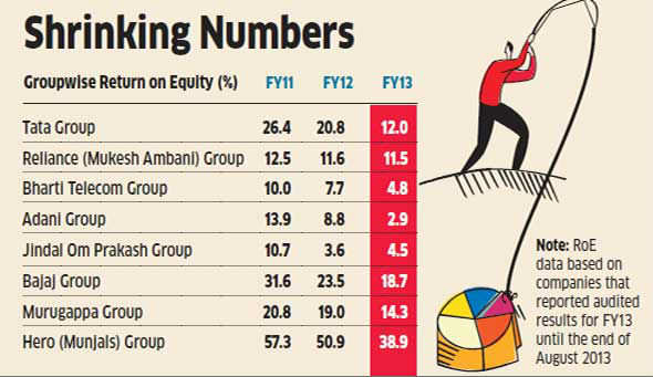 Return on equity of top business houses like Tatas, Adani, Jindal slumps to three-year low