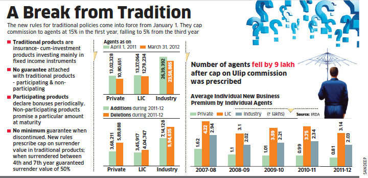 IRDA's new norms to benefit policy-holders but hurt agents