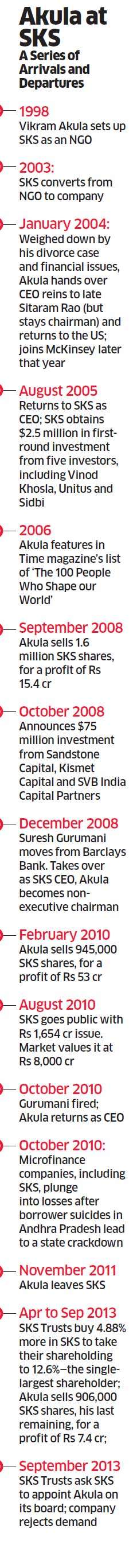 Vikram Akula's attempt to return to SKS Microfinance rests on Rs 250 crore trusts