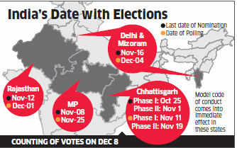 Election Commission announces poll dates for five states; voters to get Right to reject option